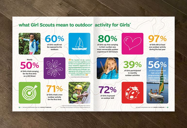 2kDesign_Collateral_GirlScoutsofNENY_Viewbook_8_770x530.jpg