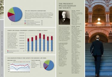 Albany Law School Report of Giving
